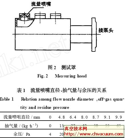 流量喷嘴直径、抽气量与余压的关系