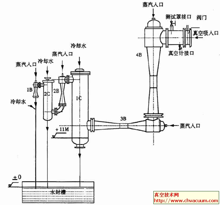 蒸汽喷射真空泵的结构及原理