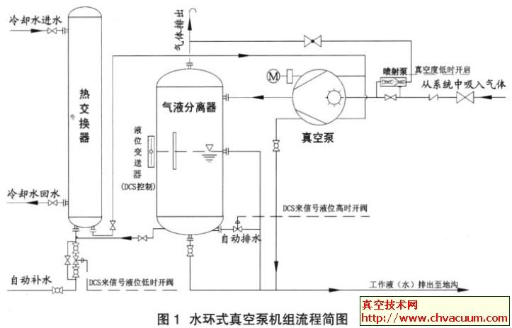 环式真空泵机组流程简图