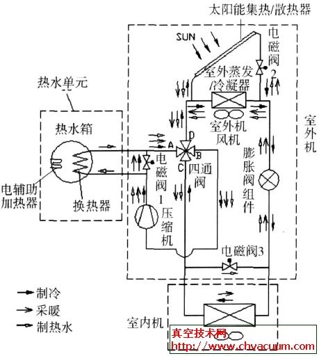 DX-SAHP空调热水器结构示意