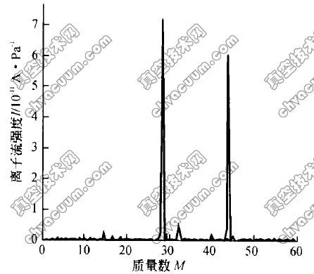 四极质谱谱图