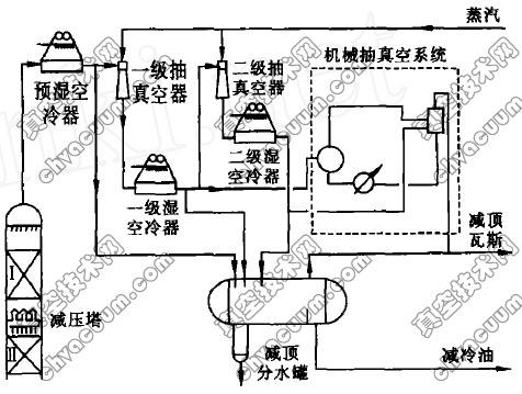 减压塔顶抽真空系统工艺流程