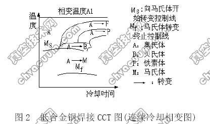 低合金钢焊接CCT 图