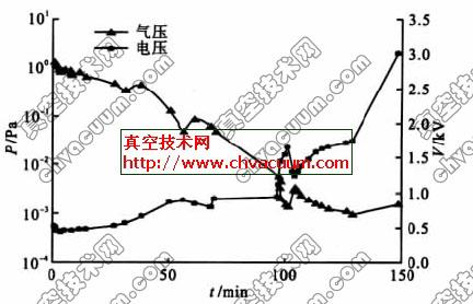 启动离子泵时气体压强和离子泵电压随时间变化的曲线
