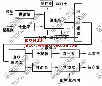 废油再生设备流程图