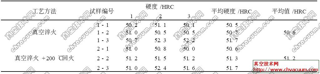 H13钢经真空高压气淬后的硬度值