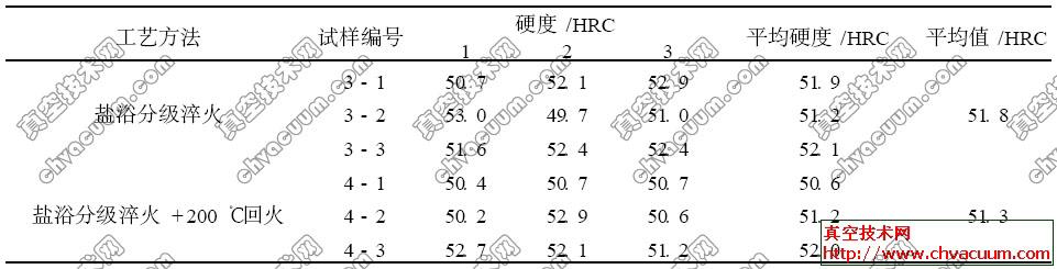 H13钢试样经盐浴分级淬火后的硬度值