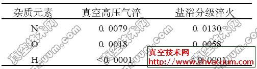 经不同工艺热处理的H13钢的残留奥氏体含量