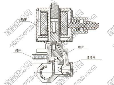 电动阀和电磁阀的区别和用途