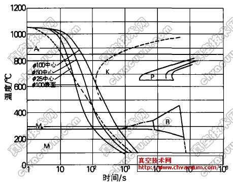 H13钢油淬时的冷却曲线