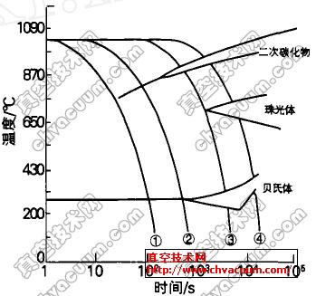 H13钢冷却速度和显微组织的关系示意图