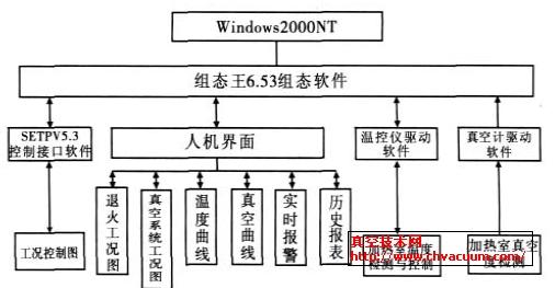 上位机监控画面采用组态王KingView6.51在Windows 2000 NT 系统上进行开发,监控系统软件运行画面分为密码登陆界面、总监控画面(工况图和真空系统图)、数据趋势曲线画面、报警画面、温控曲线设置和下传画面、报表画面等。监控软件组成如图3 所示。  图3 系统软件模块结构图   该监控软件实现功能:退火和真空工况图对退火炉的工作状况进行实时监控,按照工况与工艺流程实时显示各主要工艺参数,如温度、真空度、加热电流和功率;温度和真空曲线画面可以完成实时曲线的监测和历史曲线的查询;历史报表画面