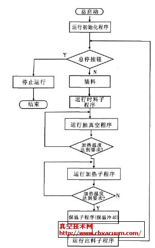 控制主程序流程图