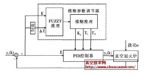 真空热处理    (3)加热控制子程序:在加热设备中设计九个独立的温控器