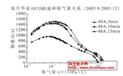 泵芯对CO的抽速与吸气量的关系