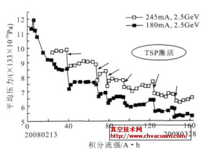 钛升华泵在提高同步辐射环真空度上的作用