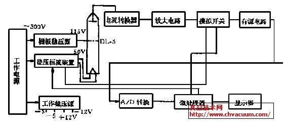 图1 总体结构框图