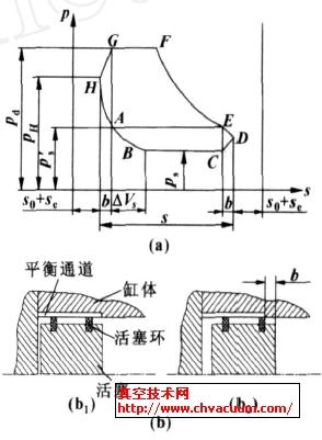 带平衡通道的示功图和平衡通道的结构图