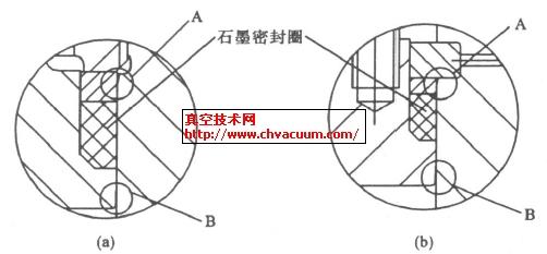 石墨环内压自封密封结构设计