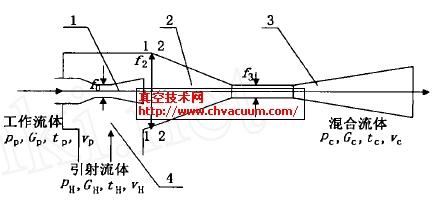 大气喷射器的推导图