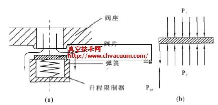 气阀结构示意图和阀片受力图