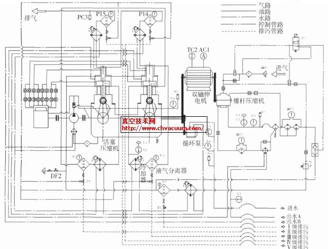 大排量高压空气压缩机组研制(1)