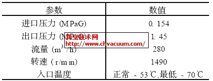 P2202泵工艺参数