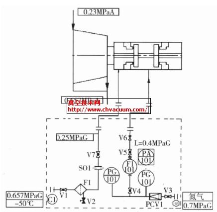 P2202泵干气密封控制系统示意
