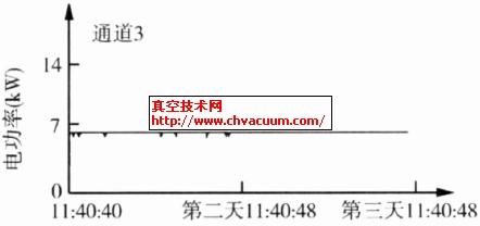 电功率曲线