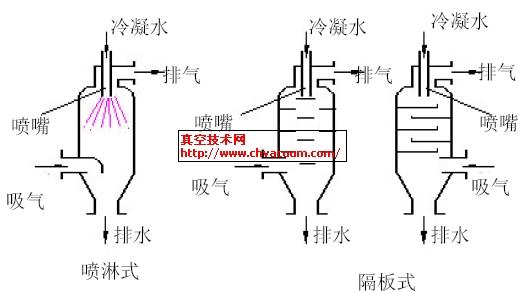 冷凝水对本钢RH真空度的影响
