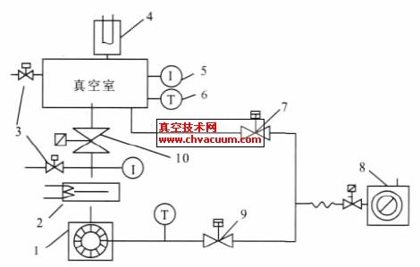 典型的分子泵加钛升华泵组合的真空抽气系统