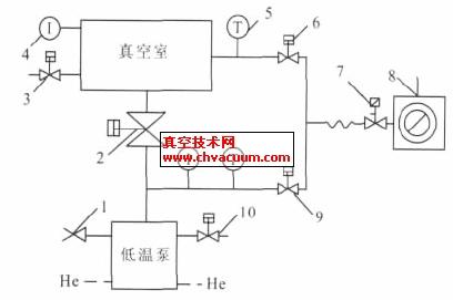 低温泵抽气系统及其操作流程