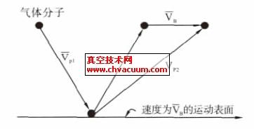 涡轮分子泵的工作原理示意图