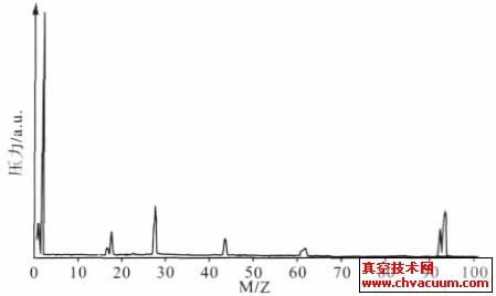 涡轮分子泵典型的残余气体的频谱图