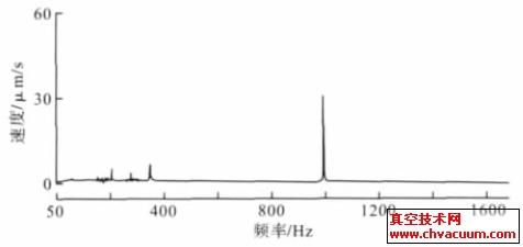 涡轮分子泵的振动速度与频率的关系