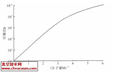 不同分子量M 的平方根与压缩比的关系曲线