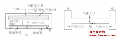 大面积vhf-pecvd反应室喷淋式平板电极间电场和流场