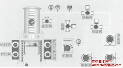 立式高温真空烧结炉控制系统的设计