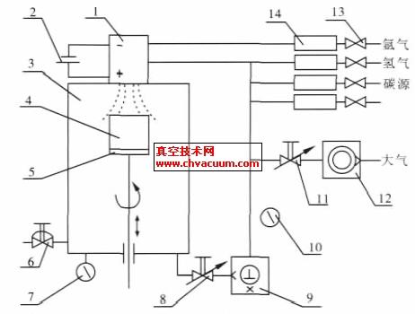 基于plc的直流电弧等离子喷射化学气相沉积金刚石