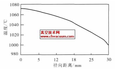 金刚石膜上表面的温度沿径向分布