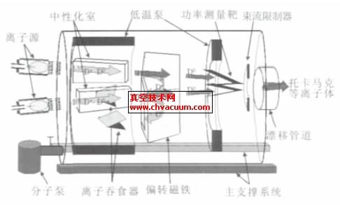 中性束注入器装置结构示意图
