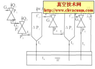 4 级水蒸汽喷射泵抽气系统