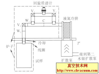放气率测试装置示意图
