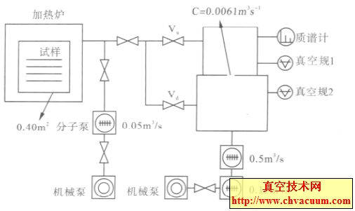SPP 方法测量放气率装置示意图