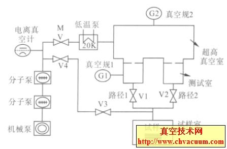 SPP 方法测量材料放气率的装置示意图