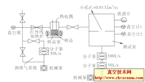 。试样室内放置试样,通过双测试室与超高真空室连接,测试室与超高真空室之间的小孔流导约为6 L/s。1 L 的标准体积通过截止阀与试样室连接,用于测量试样室内的容积。试样采用辐射的方式加热,温度控制范围(45~500)。    1、2.分离规; 3.冷规; 4.磁悬浮规; 5.电容薄膜规; 6、7、8、15、16、22、28.
