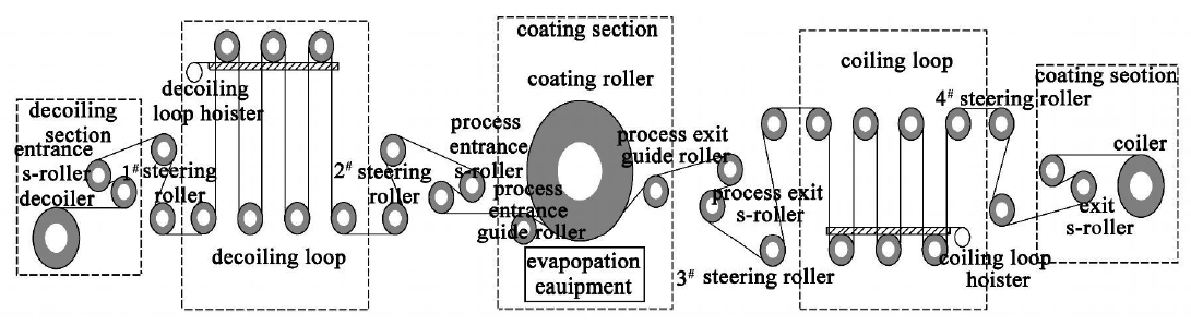 阐述了在真空卷绕镀膜机中张力控制的必要性和复杂性。通过机理建模的方法建立了开卷区张力控制模型, 从中得出影响张力的相关因素, 并提出了一种利用间接控制方式设计卷绕镀膜机开卷张力控制系统的方法。从张力给定和张力控制两方面, 对控制系统设计过程中相关控制量及补偿量的计算方法给出了具体算式和详尽说明。实践表明, 该控制系统结构简单, 控制精度高, 响应速度快且稳定性好。   在真空卷绕镀膜机设计过程中, 为了保证生产产品的质量和生产的连续运转, 需要实现稳定的张力控制。一方面, 过大的张力会破坏产品的内部结