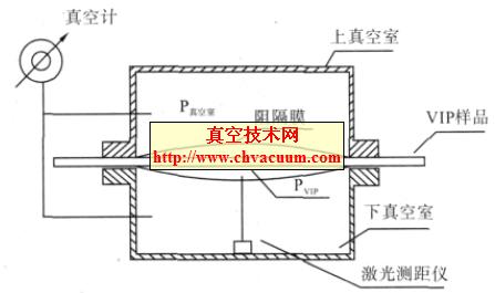 真空绝热板导热系数与板内真空度关系研究