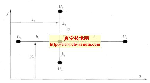与其最近邻的四个网格节点的电位联系起来的五点差分格式建立差分方程