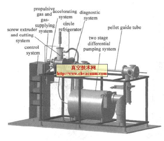 HL-2A装置挤压切割弹丸注入器及其工程调试